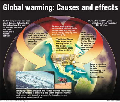 Global Warming S